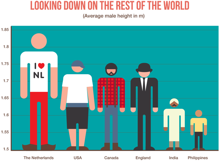 No  41: Being tall – Stuff Dutch People Like
