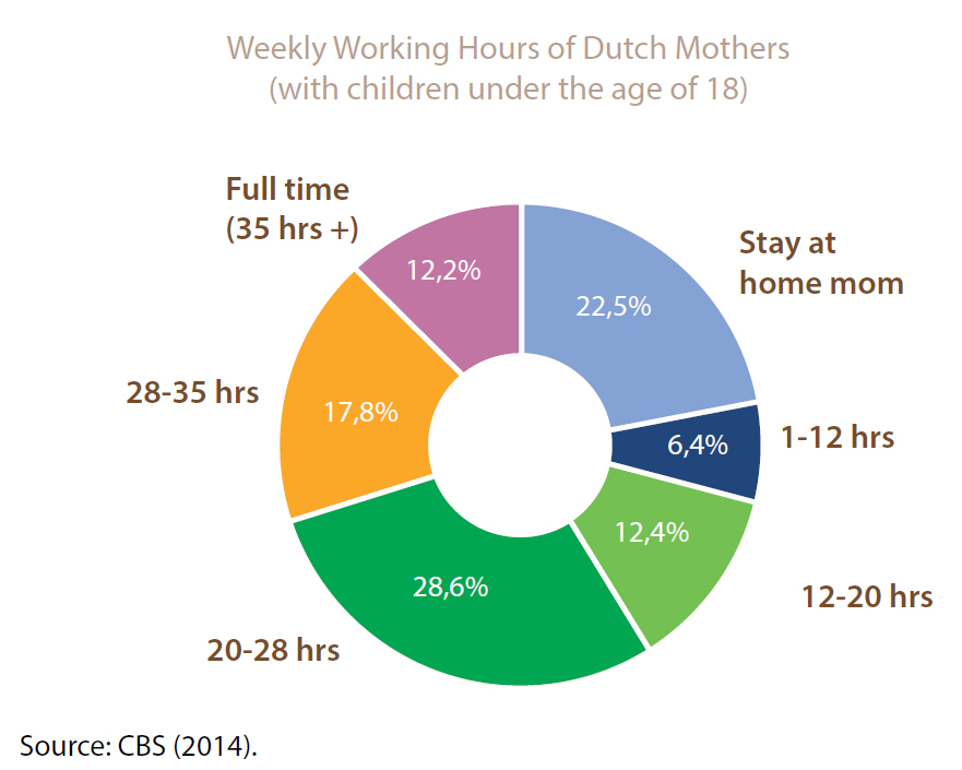 12 reasons why dutch moms are the happiest stuff dutch people like