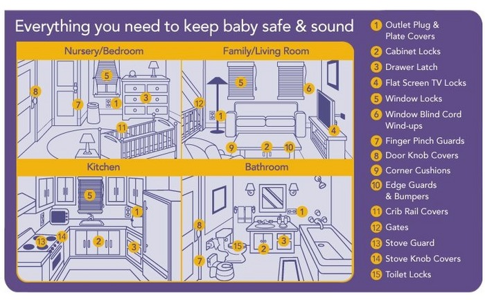 How To Babyproof Your House The Dutch Vs The American Way Stuff Dutch People Like